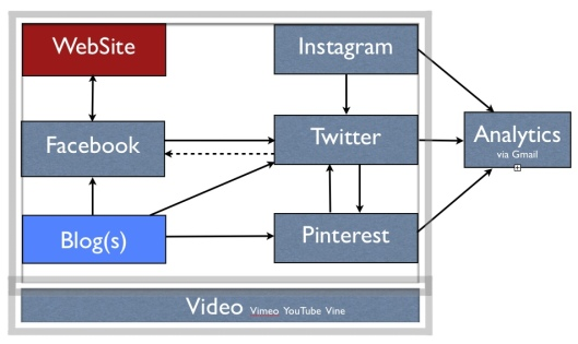 social media integration architecture diagram