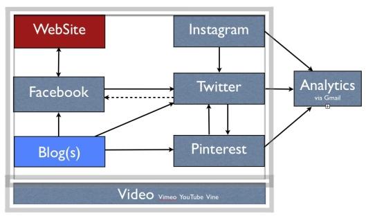 social media integration architecture diagram